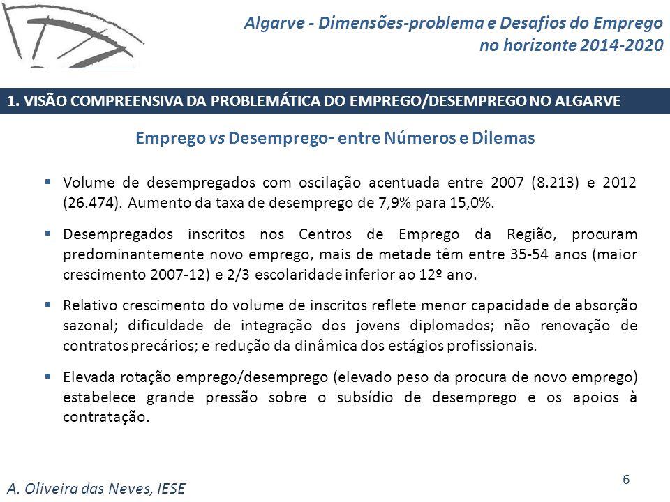 A. Oliveira das Neves, IESE Volume de desempregados com oscilação acentuada entre 2007 (8.213) e 2012 (26.474). Aumento da taxa de desemprego de 7,9%