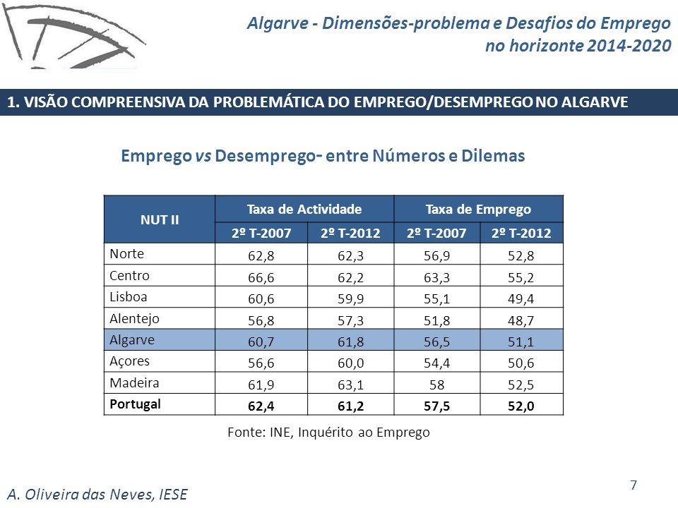 A. Oliveira das Neves, IESE Emprego vs Desemprego - entre Números e Dilemas NUT II Taxa de ActividadeTaxa de Emprego 2º T-2007 2º T-2012 2º T-2007 2º