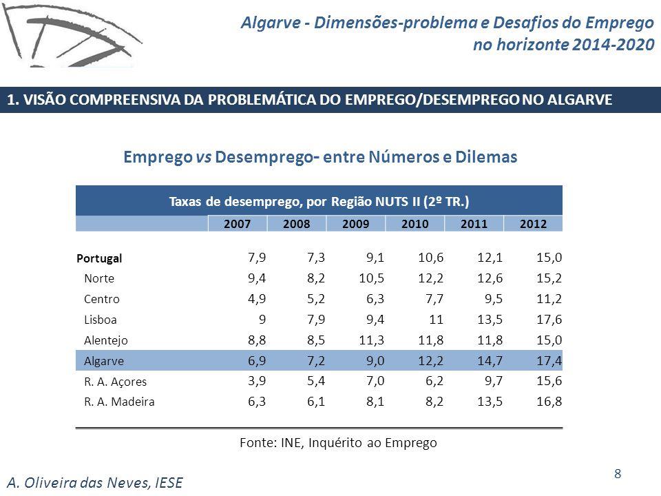 A. Oliveira das Neves, IESE Taxas de desemprego, por Região NUTS II (2º TR.) 200720082009201020112012 Portugal 7,97,39,110,612,115,0 Norte 9,48,210,51