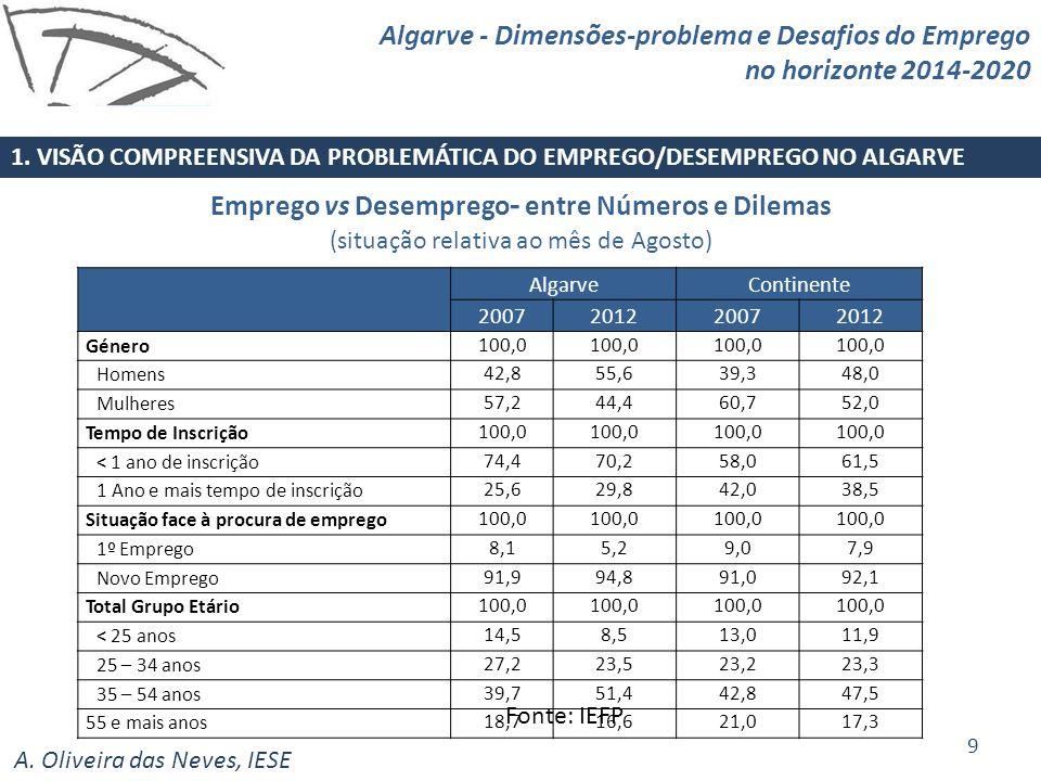 A. Oliveira das Neves, IESE Fonte: IEFP Emprego vs Desemprego - entre Números e Dilemas (situação relativa ao mês de Agosto) 1. VISÃO COMPREENSIVA DA