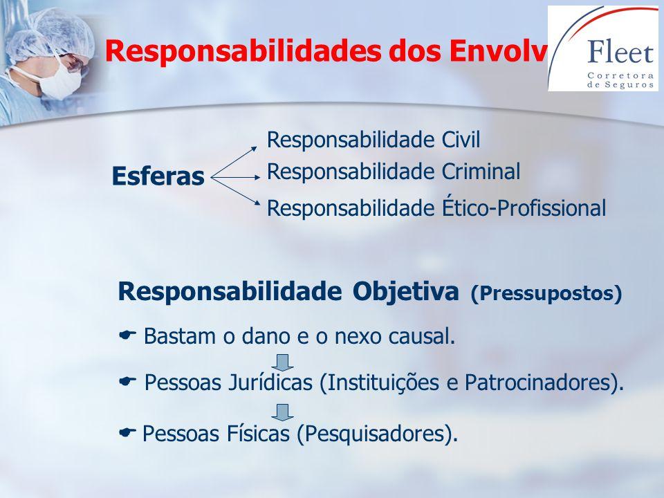 Responsabilidades dos Envolvidos Responsabilidade Objetiva (Pressupostos) Bastam o dano e o nexo causal. Pessoas Jurídicas (Instituições e Patrocinado