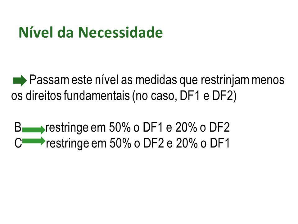 Passam este nível as medidas que restrinjam menos os direitos fundamentais (no caso, DF1 e DF2) B restringe em 50% o DF1 e 20% o DF2 C restringe em 50