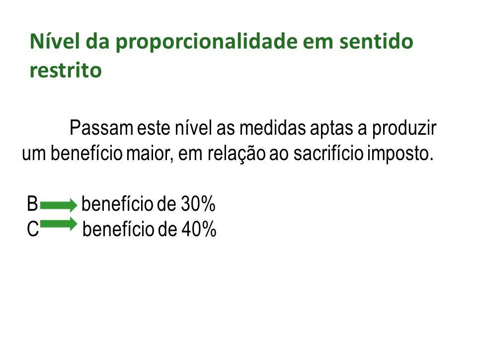 Nível da proporcionalidade em sentido restrito Passam este nível as medidas aptas a produzir um benefício maior, em relação ao sacrifício imposto. B b