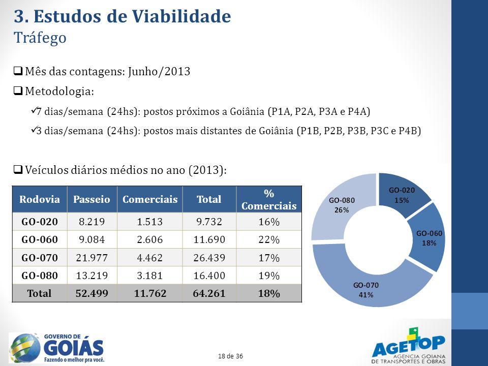 3. Estudos de Viabilidade Tráfego Mês das contagens: Junho/2013 Metodologia: 7 dias/semana (24hs): postos próximos a Goiânia (P1A, P2A, P3A e P4A) 3 d