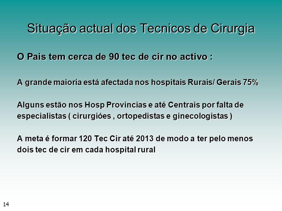 14 Situação actual dos Tecnicos de Cirurgia O Pais tem cerca de 90 tec de cir no activo : A grande maioria está afectada nos hospitais Rurais/ Gerais