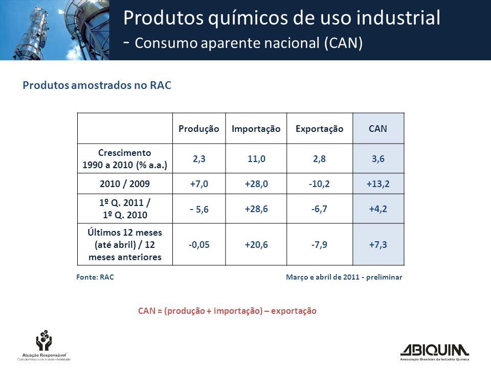 ProduçãoImportaçãoExportaçãoCAN Crescimento 1990 a 2010 (% a.a.) 2,311,02,83,6 2010 / 2009+7,0+28,0-10,2+13,2 1º Q. 2011 / 1º Q. 2010 - 5,6 +28,6-6,7+