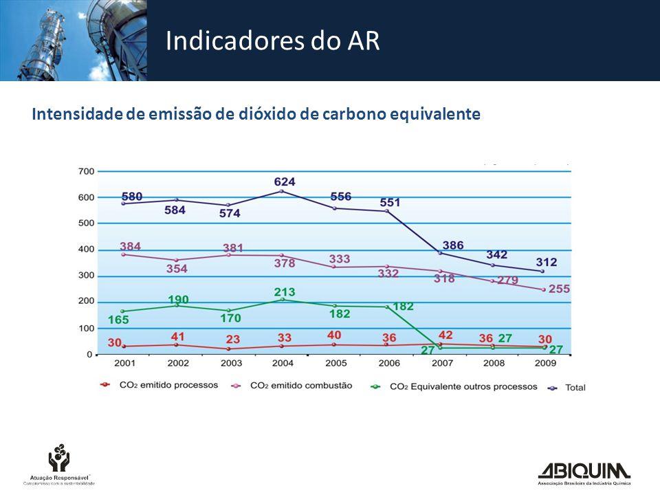 Indicadores do AR Intensidade de emissão de dióxido de carbono equivalente