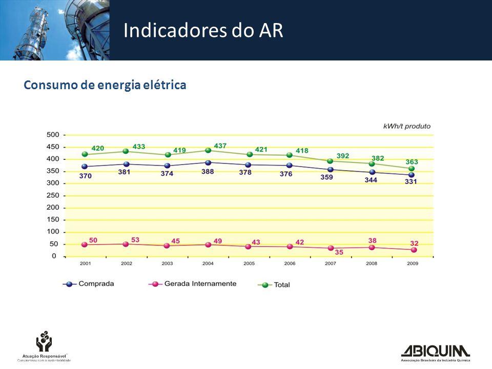Indicadores do AR Consumo de energia elétrica