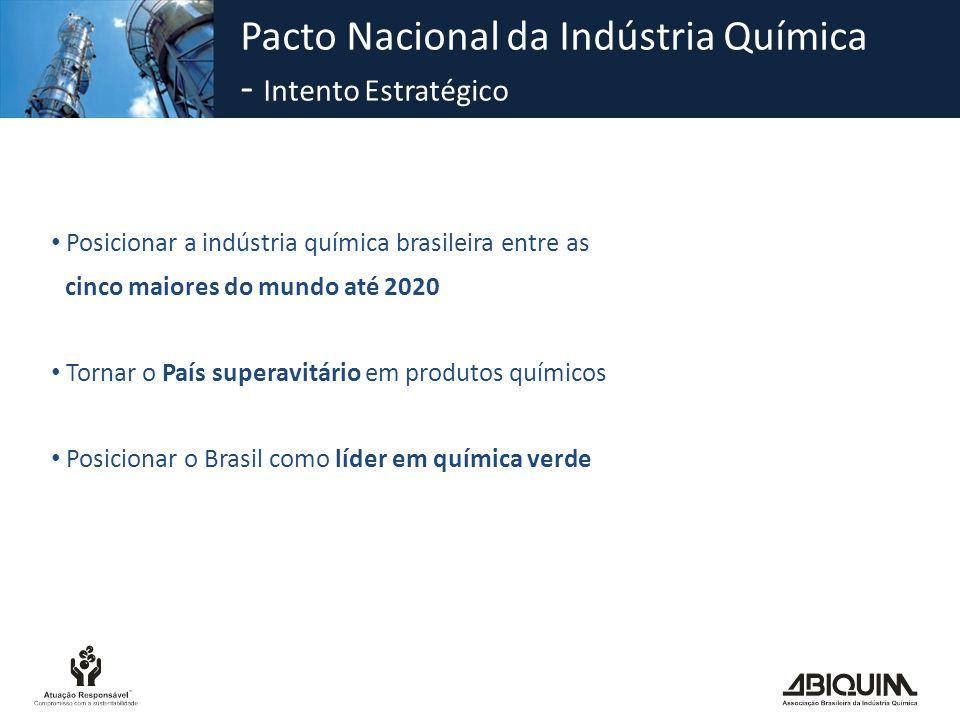 Pacto Nacional da Indústria Química - Intento Estratégico Posicionar a indústria química brasileira entre as cinco maiores do mundo até 2020 Tornar o