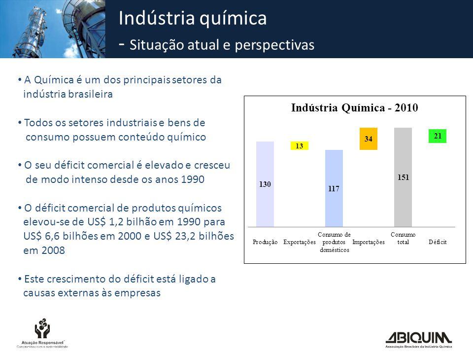 Indústria química - Situação atual e perspectivas A Química é um dos principais setores da indústria brasileira Todos os setores industriais e bens de