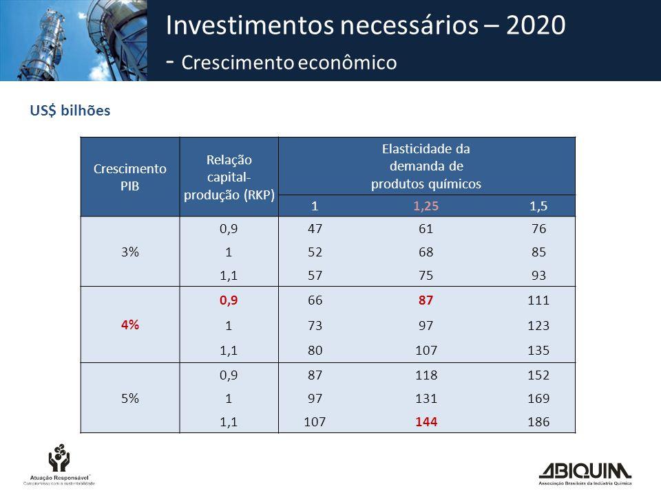 Investimentos necessários – 2020 - Crescimento econômico US$ bilhões Crescimento PIB Relação capital- produção (RKP) Elasticidade da demanda de produt