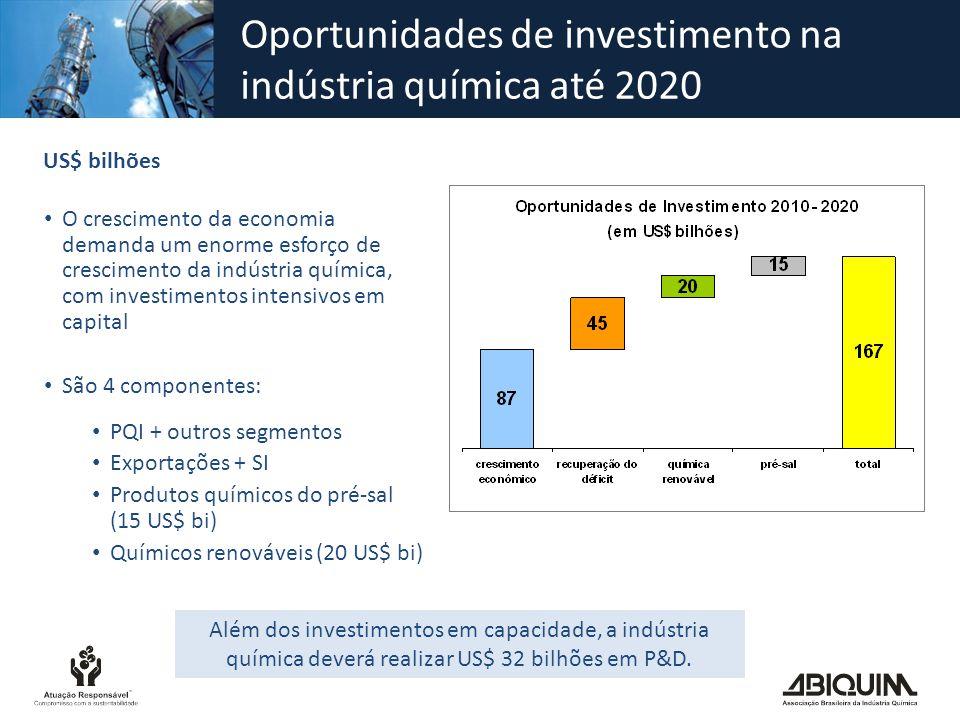 Oportunidades de investimento na indústria química até 2020 US$ bilhões O crescimento da economia demanda um enorme esforço de crescimento da indústri