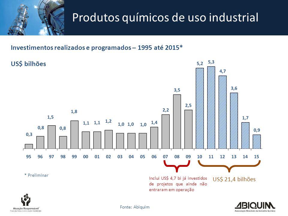 Produtos químicos de uso industrial Fonte: Abiquim Investimentos realizados e programados – 1995 até 2015* US$ bilhões Inclui US$ 4,7 bi já investidos