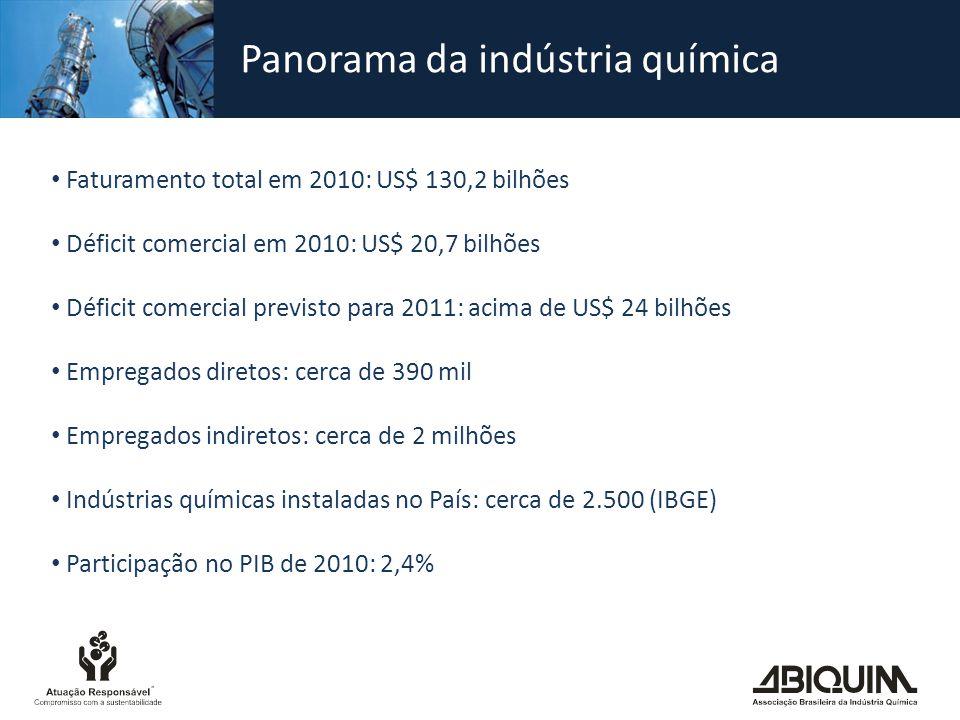 Indústria química - Situação atual e perspectivas A Química é um dos principais setores da indústria brasileira Todos os setores industriais e bens de consumo possuem conteúdo químico O seu déficit comercial é elevado e cresceu de modo intenso desde os anos 1990 O déficit comercial de produtos químicos elevou-se de US$ 1,2 bilhão em 1990 para US$ 6,6 bilhões em 2000 e US$ 23,2 bilhões em 2008 Este crescimento do déficit está ligado a causas externas às empresas