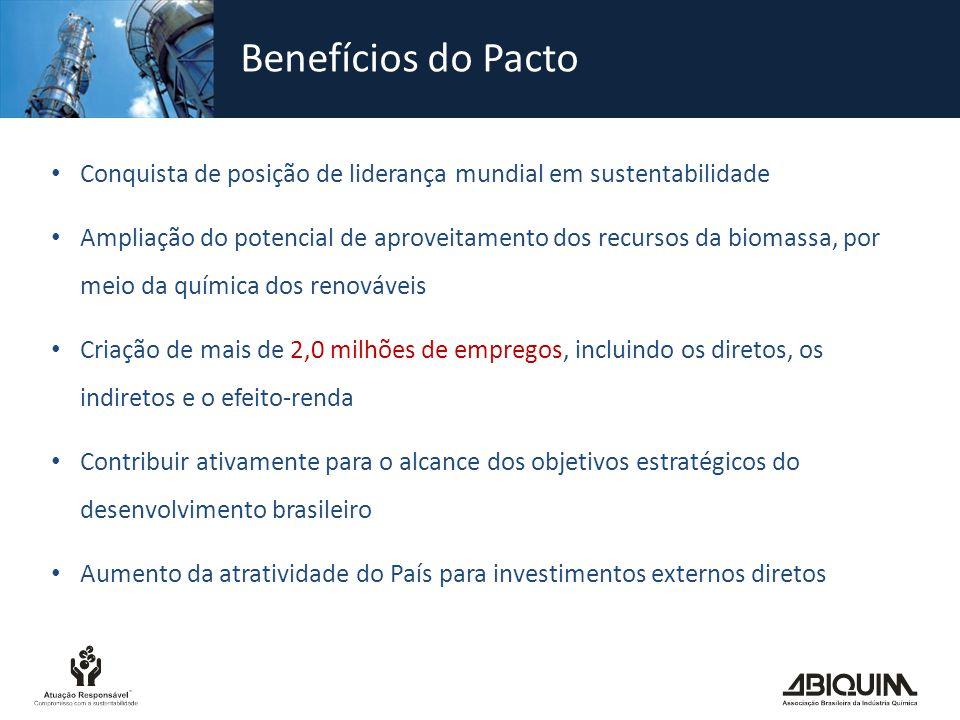 Benefícios do Pacto Conquista de posição de liderança mundial em sustentabilidade Ampliação do potencial de aproveitamento dos recursos da biomassa, p