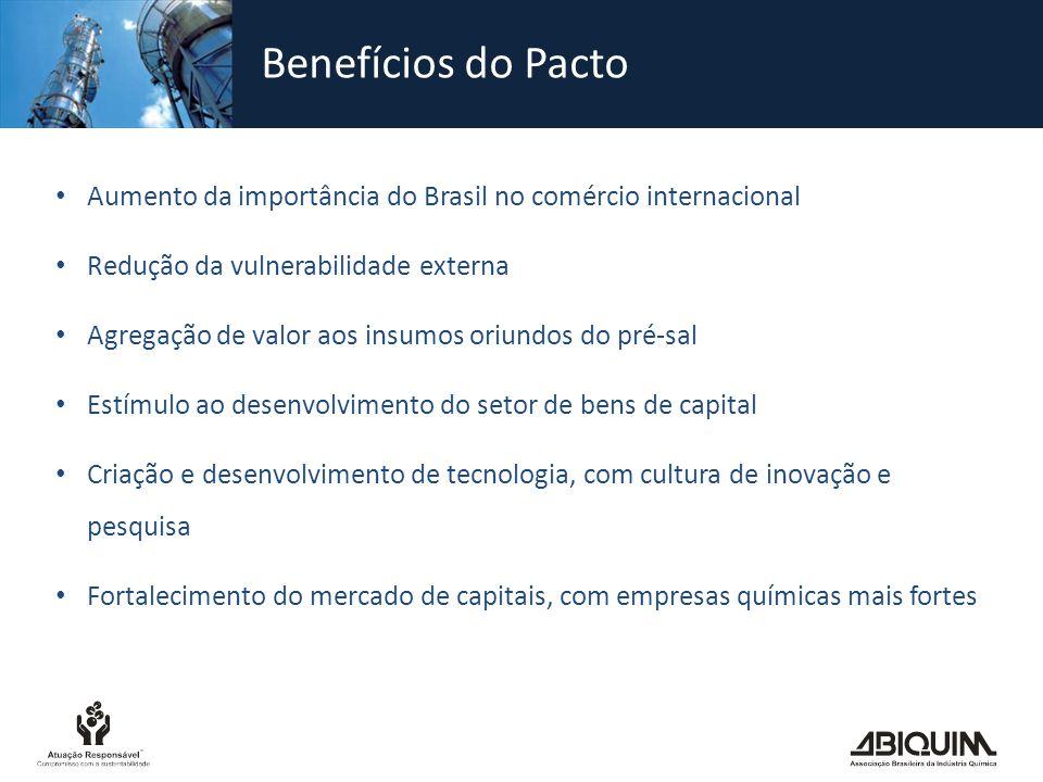 Benefícios do Pacto Aumento da importância do Brasil no comércio internacional Redução da vulnerabilidade externa Agregação de valor aos insumos oriun