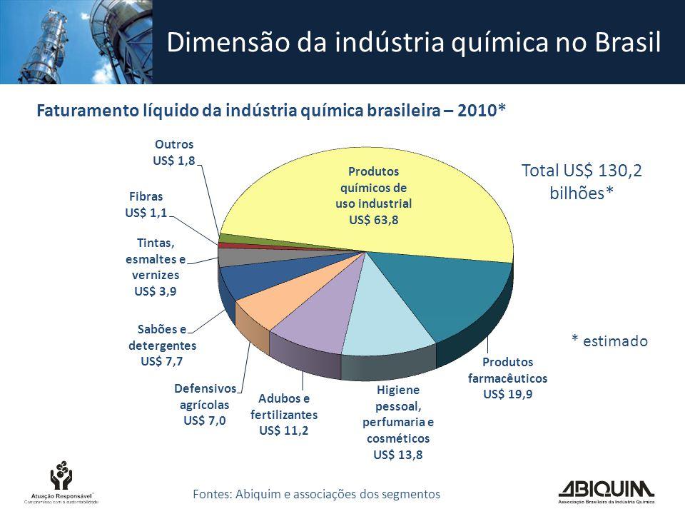 O crescimento da economia demanda um enorme esforço de crescimento da indústria química Em 2020, esse crescimento acrescentará US$ 115 bilhões à demanda de produtos químicos Para equilibrar a balança comercial de produtos químicos serão necessários US$ 23 bilhões adicionais de produtos.