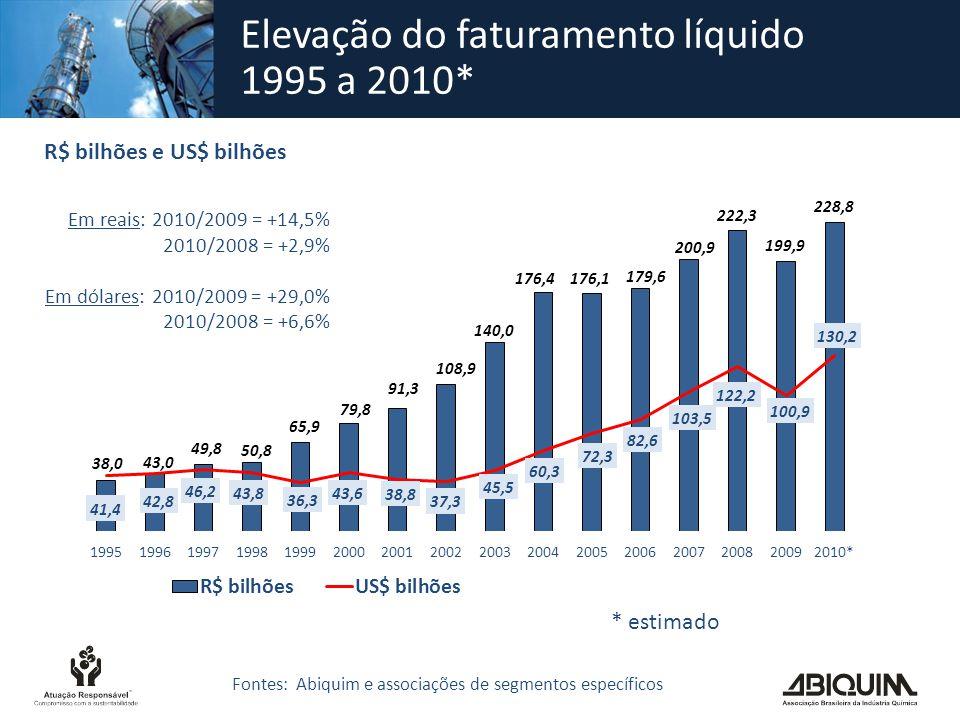 Faturamento líquido da indústria química brasileira – 1996 a 2010* US$ bilhões Segmentos 199620062007200820092010* % 10*/09 % 10*/96 a.a.
