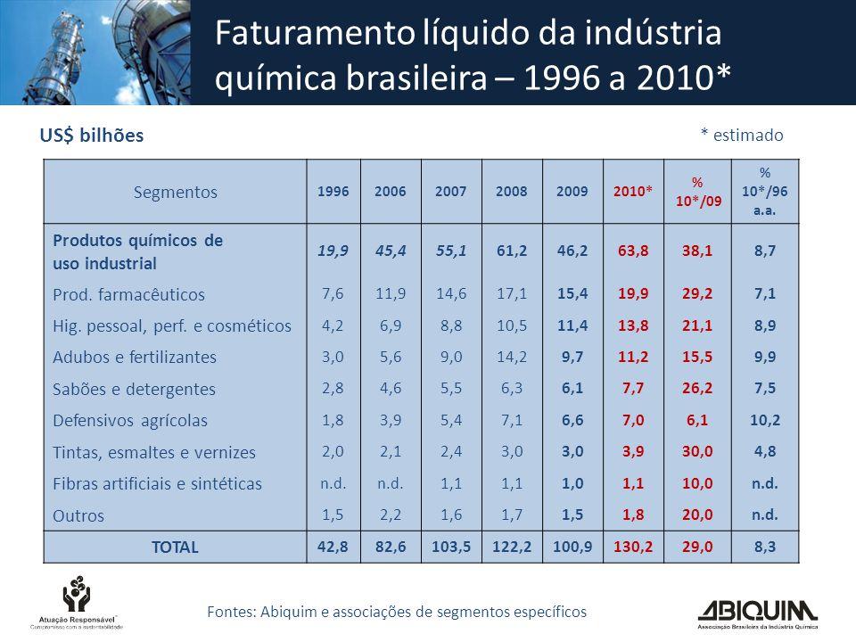 Faturamento líquido da indústria química brasileira – 1996 a 2010* US$ bilhões Segmentos 199620062007200820092010* % 10*/09 % 10*/96 a.a. Produtos quí