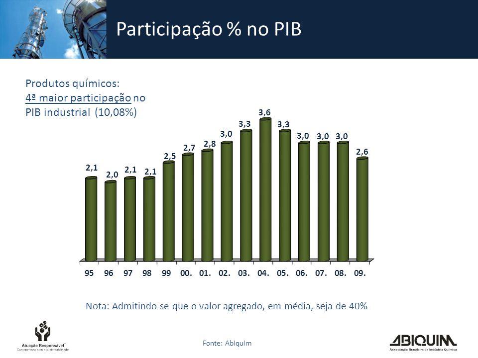 Participação % no PIB Fonte: Abiquim Produtos químicos: 4ª maior participação no PIB industrial (10,08%) Nota: Admitindo-se que o valor agregado, em m