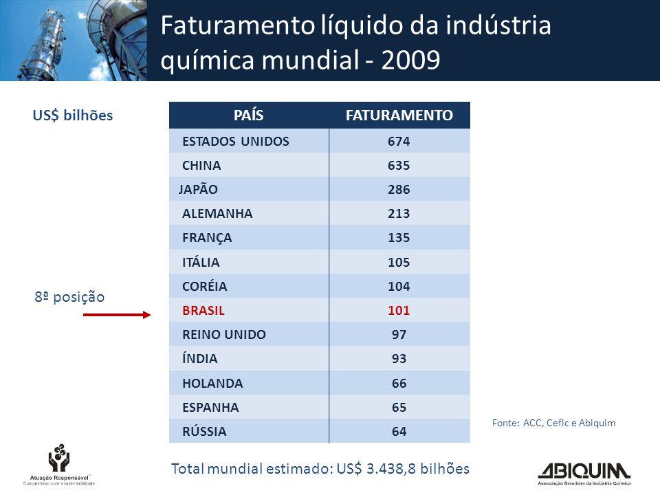 Faturamento líquido da indústria química mundial - 2009 Fonte: ACC, Cefic e Abiquim PAÍSFATURAMENTO ESTADOS UNIDOS674 CHINA635 JAPÃO286 ALEMANHA213 FR