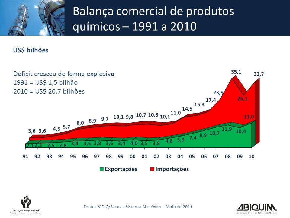 Balança comercial de produtos químicos – 1991 a 2010 Fonte: MDIC/Secex – Sistema AliceWeb – Maio de 2011 US$ bilhões Déficit cresceu de forma explosiv