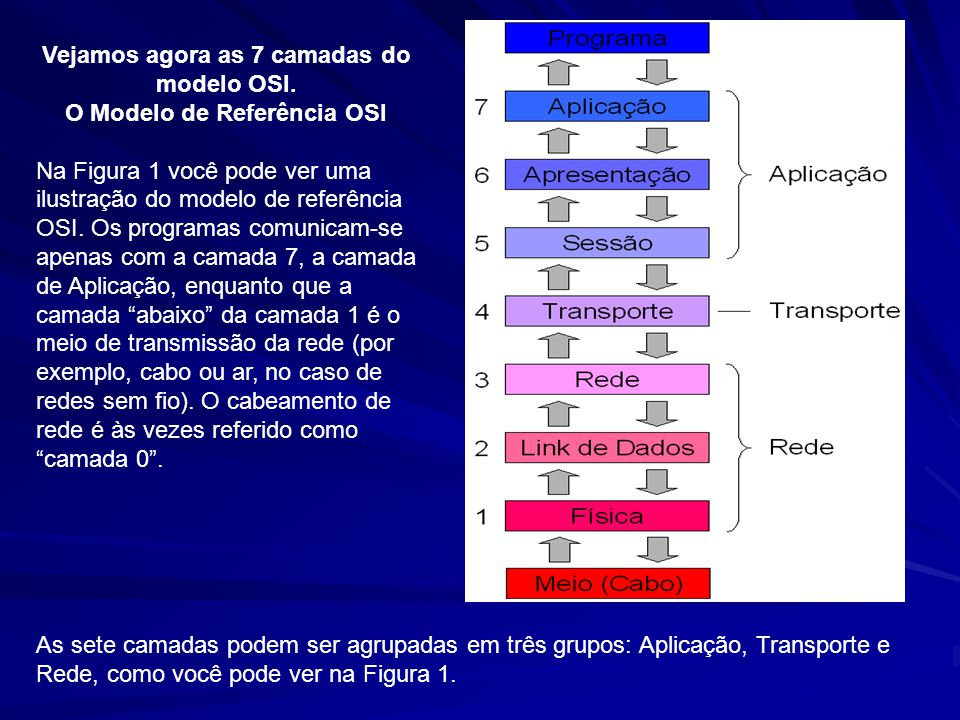 Vejamos agora as 7 camadas do modelo OSI.
