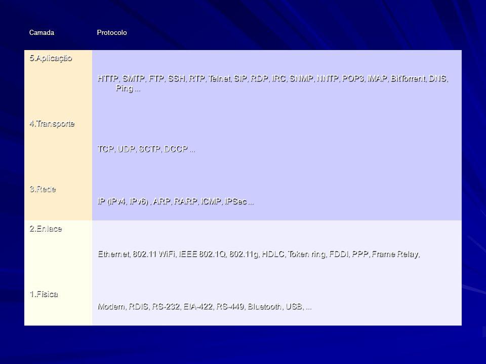 CamadaProtocolo 5.Aplicação HTTP, SMTP, FTP, SSH, RTP, Telnet, SIP, RDP, IRC, SNMP, NNTP, POP3, IMAP, BitTorrent, DNS, Ping... 4.Transporte TCP, UDP,