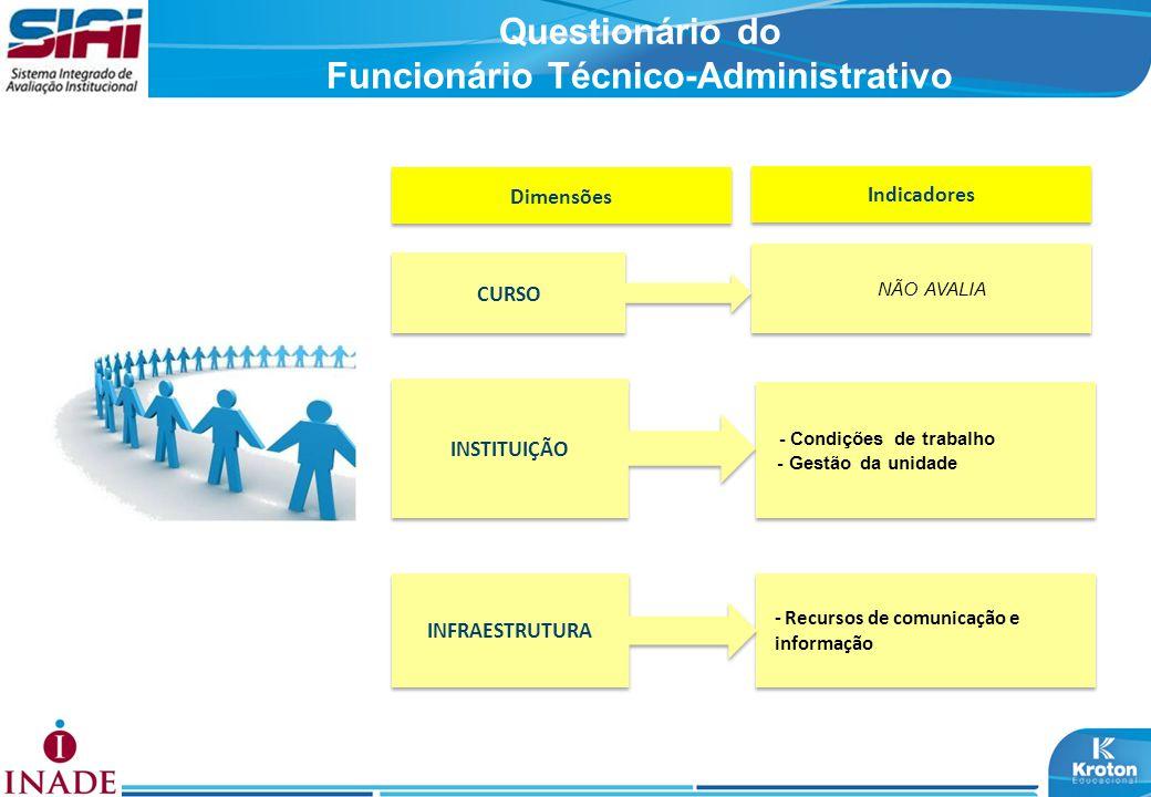 Questionário do Funcionário Técnico-Administrativo Dimensões Indicadores NÃO AVALIA - Condições de trabalho - Gestão da unidade - Condições de trabalh