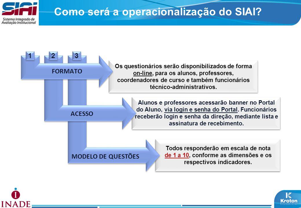 Como será a operacionalização do SIAI? Os questionários serão disponibilizados de forma on-line, para os alunos, professores, coordenadores de curso e