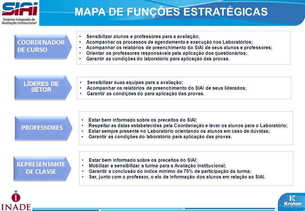 MAPA DE FUNÇÕES ESTRATÉGICAS LÍDERES DE SETOR COORDENADOR DE CURSO Sensibilizar alunos e professores para a avaliação; Acompanhar os processos de agen