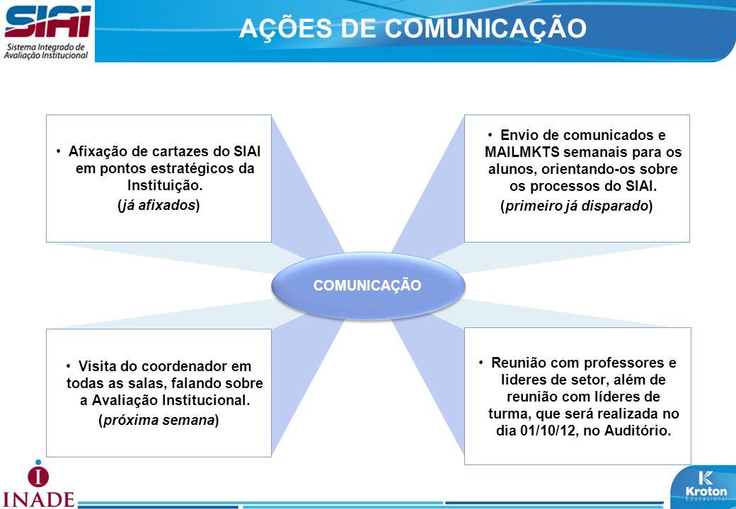 AÇÕES DE COMUNICAÇÃO COMUNICAÇÃO Visita do coordenador em todas as salas, falando sobre a Avaliação Institucional. (próxima semana) Reunião com profes