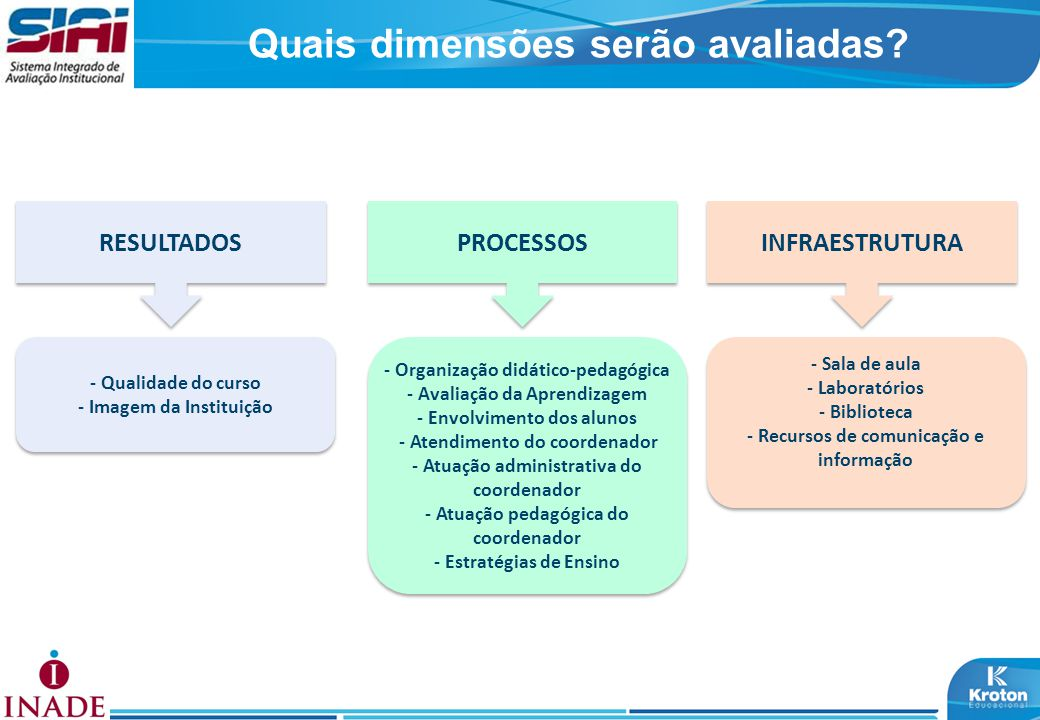 Quais dimensões serão avaliadas? RESULTADOS PROCESSOS INFRAESTRUTURA - Qualidade do curso - Imagem da Instituição - Qualidade do curso - Imagem da Ins