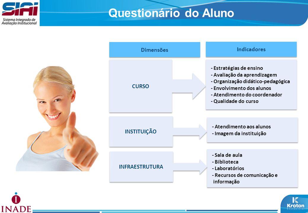 Questionário do Aluno Dimensões Indicadores - Estratégias de ensino - Avaliação da aprendizagem - Organização didático-pedagógica - Envolvimento dos a