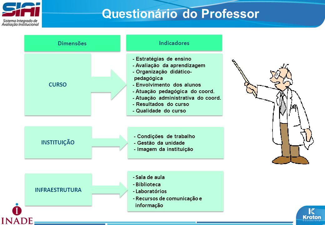 Questionário do Professor Dimensões Indicadores - Estratégias de ensino - Avaliação da aprendizagem - Organização didático- pedagógica - Envolvimento dos alunos - Atuação pedagógica do coord.