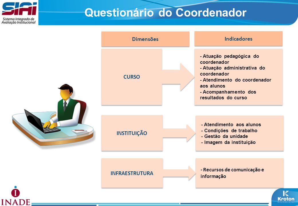 Questionário do Coordenador Dimensões Indicadores - Atuação pedagógica do coordenador - Atuação administrativa do coordenador - Atendimento do coorden