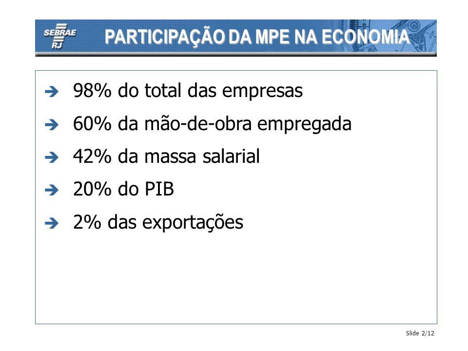PARTICIPAÇÃO DA MPE NA ECONOMIA è 98% do total das empresas è 60% da mão-de-obra empregada è 42% da massa salarial è 20% do PIB è 2% das exportações S