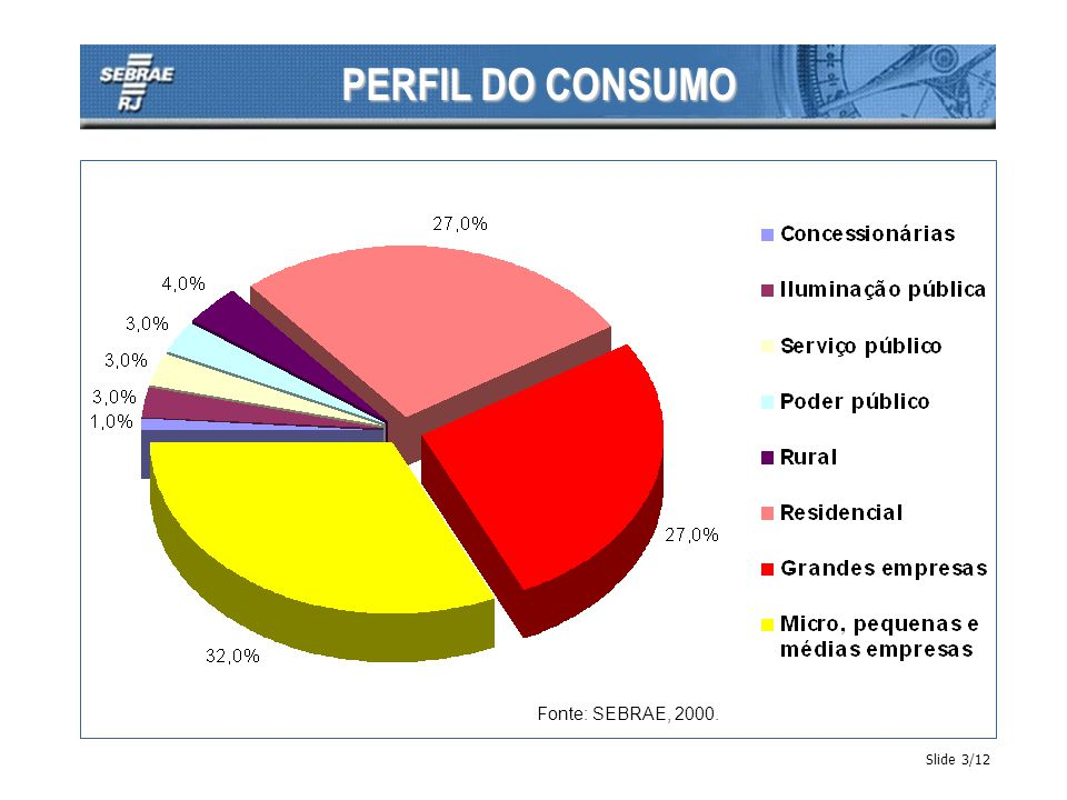 PERFIL DO CONSUMO Slide 3/12 Fonte: SEBRAE, 2000.