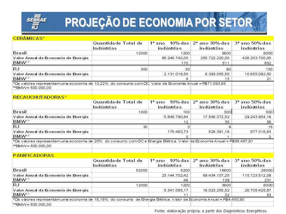 IMPACTOS ALCANÇADOS NAS MPE Slide 9/12 A SPECTOS I NDICADORES contribuintes para Impacto Global contribuintes para Impacto Local Redução de Uso de Recursos Geração Empregos Melhoria da Saúde dos Funcionários Sociais Melhoria do Nível Educacional Aumento do Faturamento Redução de Custo Aumento de Mercado Aumento de Produtividade Econômicos Aumento de Competitividade Tecnológicos Melhoria da Gestão Gerenciais Melhoria do Treinamento de Empregados Relacionamento com Partes Interessadas Operacionais Atendimento a Regulamentos e Normas Ambientais Introdução de Novas Tecnologias mais Eficientes Redução de Emissão de Poluentes
