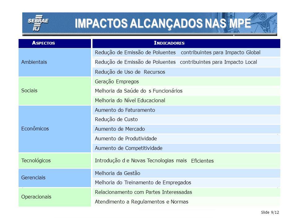 IMPACTOS ALCANÇADOS NAS MPE Slide 9/12 A SPECTOS I NDICADORES contribuintes para Impacto Global contribuintes para Impacto Local Redução de Uso de Rec