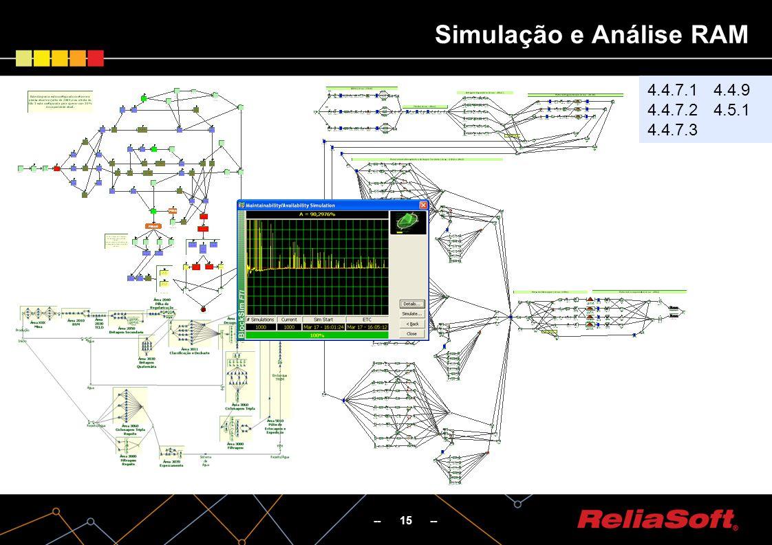 -- 15 -- Simulação e Análise RAM 4.4.7.1 4.4.7.2 4.4.7.3 4.4.9 4.5.1