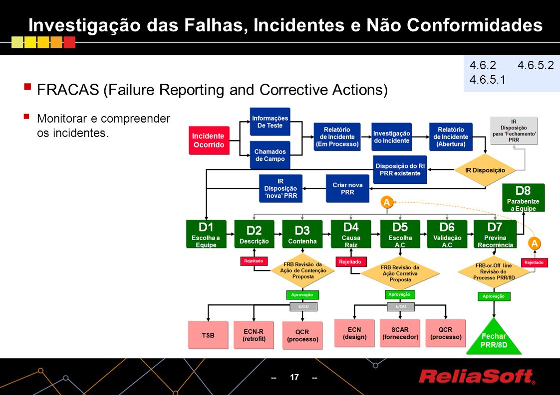 -- 17 -- FRACAS (Failure Reporting and Corrective Actions) Monitorar e compreender os incidentes. Investigação das Falhas, Incidentes e Não Conformida