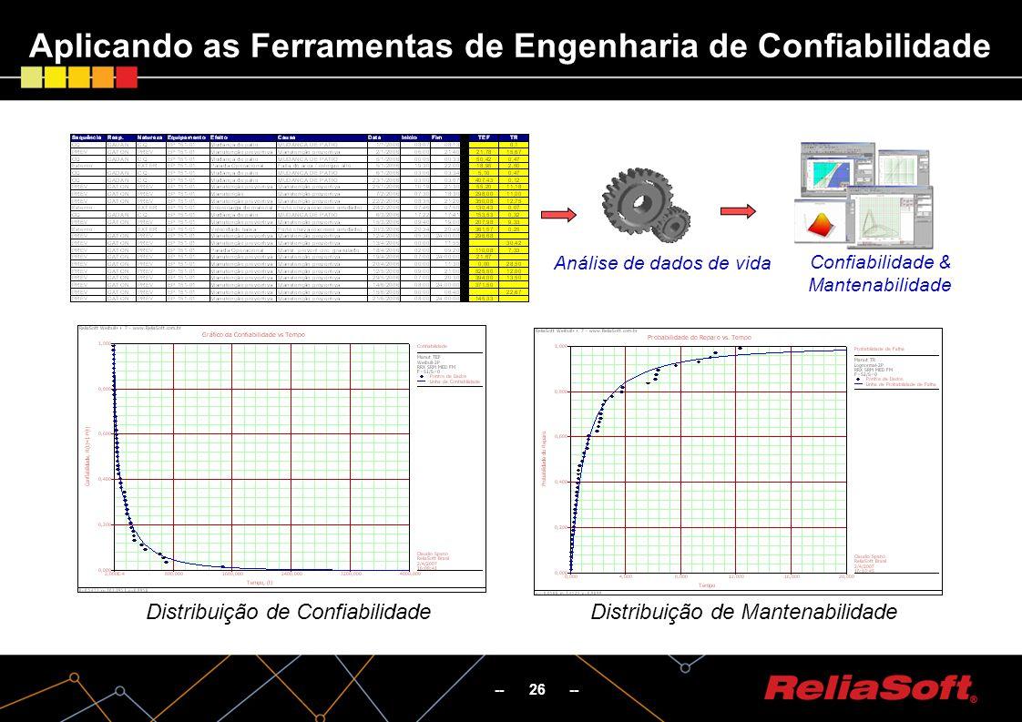 -- 26 -- Aplicando as Ferramentas de Engenharia de Confiabilidade Distribuição de ConfiabilidadeDistribuição de Mantenabilidade Análise de dados de vida Confiabilidade & Mantenabilidade