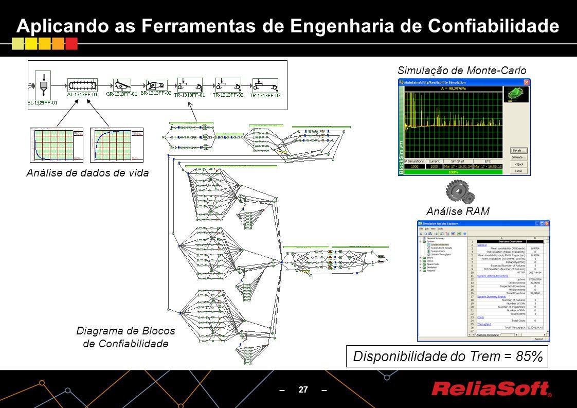 -- 27 -- Aplicando as Ferramentas de Engenharia de Confiabilidade Disponibilidade do Trem = 85% Análise de dados de vida Diagrama de Blocos de Confiabilidade Simulação de Monte-Carlo Análise RAM