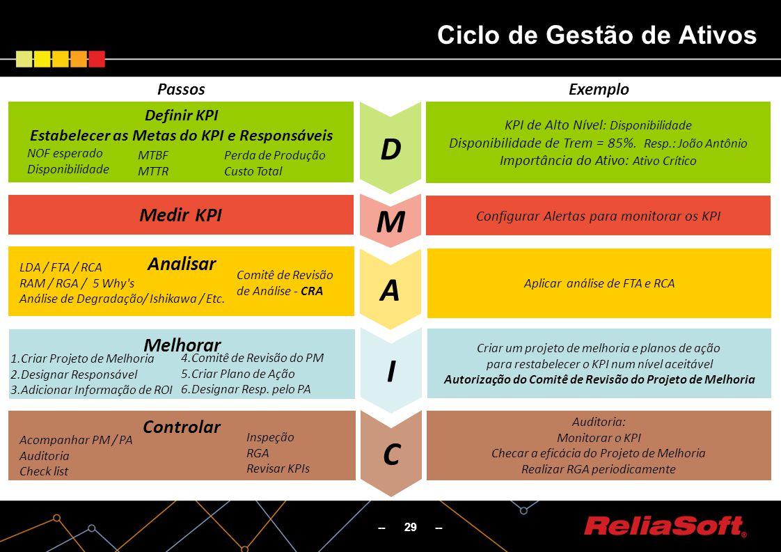 -- 29 -- Ciclo de Gestão de Ativos D M A I C Medir KPI Definir KPI Estabelecer as Metas do KPI e Responsáveis NOF esperado Disponibilidade Perda de Produção Custo Total MTBF MTTR PassosExemplo LDA / FTA / RCA RAM / RGA / 5 Why s Análise de Degradação/ Ishikawa / Etc.