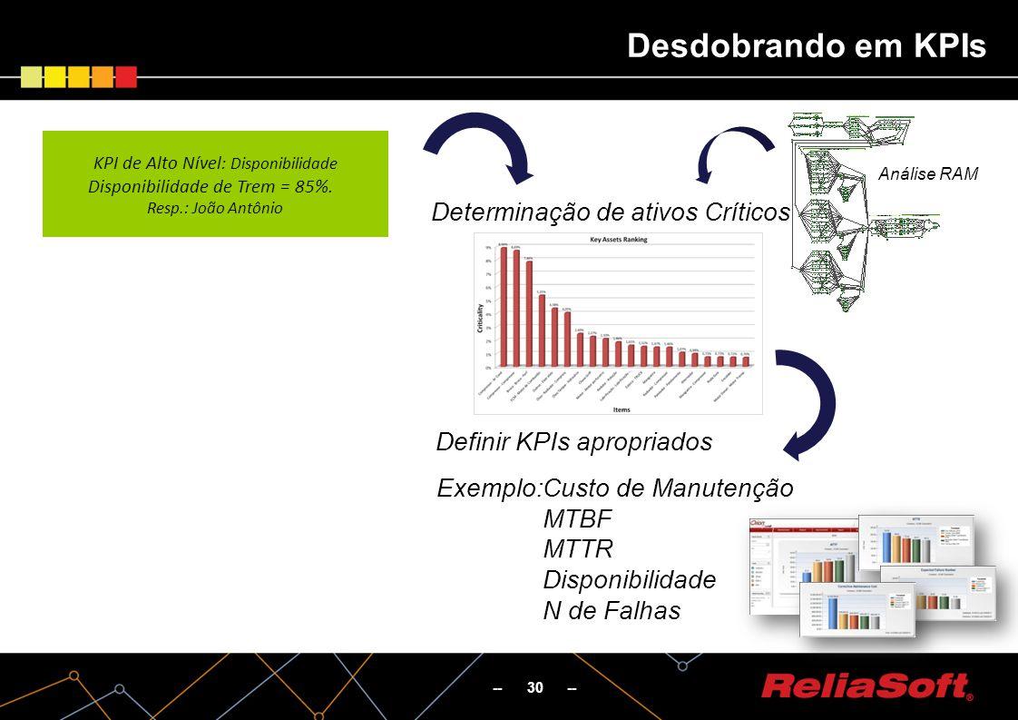 -- 30 -- Desdobrando em KPIs Custo de Manutenção MTBF MTTR Disponibilidade N de Falhas Determinação de ativos Críticos Análise RAM Definir KPIs apropriados Exemplo: KPI de Alto Nível : Disponibilidade Disponibilidade de Trem = 85%.