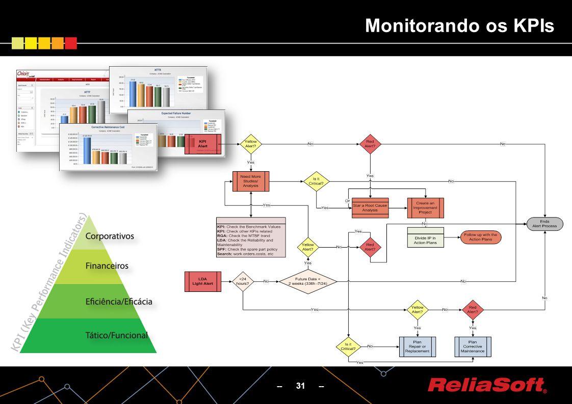 -- 31 -- Monitorando os KPIs