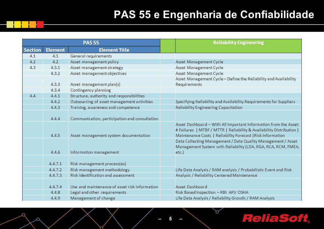 -- 5 -- PAS 55 e Engenharia de Confiabilidade PAS 55 Reliability Engineering SectionElementElement Title 4.1 General requirements 4.2 Asset management