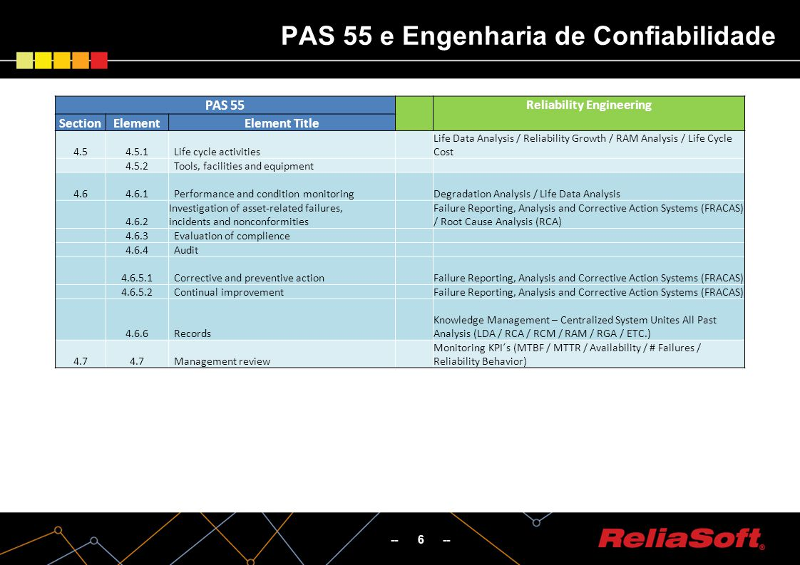 -- 6 -- PAS 55 e Engenharia de Confiabilidade PAS 55 Reliability Engineering SectionElementElement Title 4.54.5.1 Life cycle activities Life Data Anal