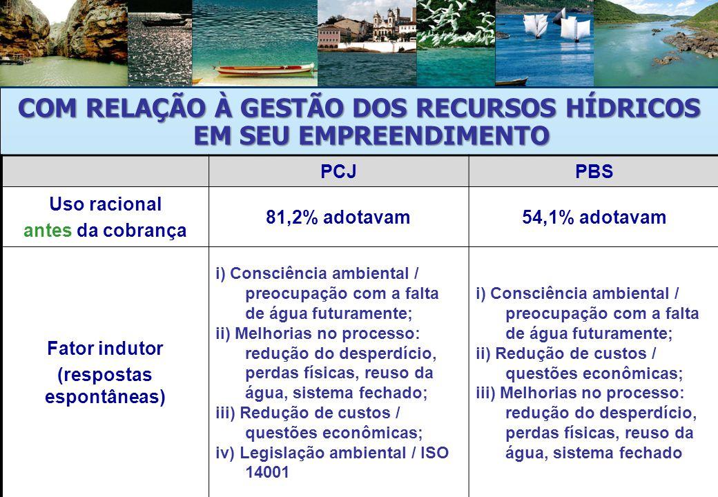Superintendência de Apoio a Gestão de Recursos Hídricos – ANA COM RELAÇÃO À GESTÃO DOS RECURSOS HÍDRICOS EM SEU EMPREENDIMENTO PCJPBS Uso racional antes da cobrança 81,2% adotavam54,1% adotavam Fator indutor (respostas espontâneas) i) Consciência ambiental / preocupação com a falta de água futuramente; ii) Melhorias no processo: redução do desperdício, perdas físicas, reuso da água, sistema fechado; iii) Redução de custos / questões econômicas; iv) Legislação ambiental / ISO 14001 i) Consciência ambiental / preocupação com a falta de água futuramente; ii) Redução de custos / questões econômicas; iii) Melhorias no processo: redução do desperdício, perdas físicas, reuso da água, sistema fechado